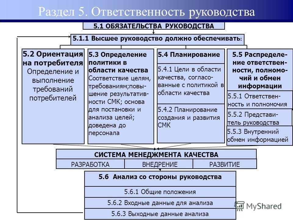 Раздел 5. Ответственность руководства 5.1 ОБЯЗАТЕЛЬСТВА РУКОВОДСТВА 5.1.1 Высшее руководство должно обеспечивать : СИСТЕМА МЕНЕДЖМЕНТА КАЧЕСТВА РАЗРАБОТКАВНЕДРЕНИЕРАЗВИТИЕ 5.6 Анализ со стороны руководства 5.6.1 Общие положения 5.6.2 Входные данные д