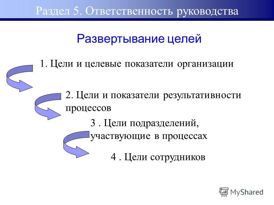 1. Цели и целевые показатели организации 2. Цели и показатели результативности процессов 3. Цели подразделений, участвующие в процессах 4. Цели сотрудников Развертывание целей
