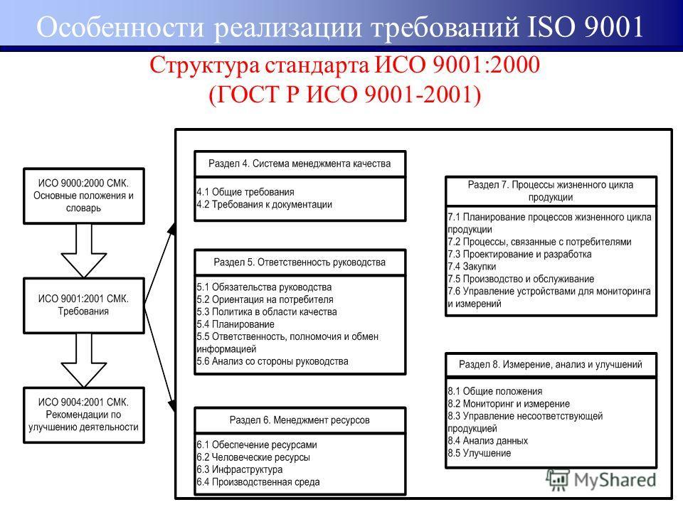 Международный стандарт качествп исо 90012000 - п.7.1 сертификация отелей оаэ