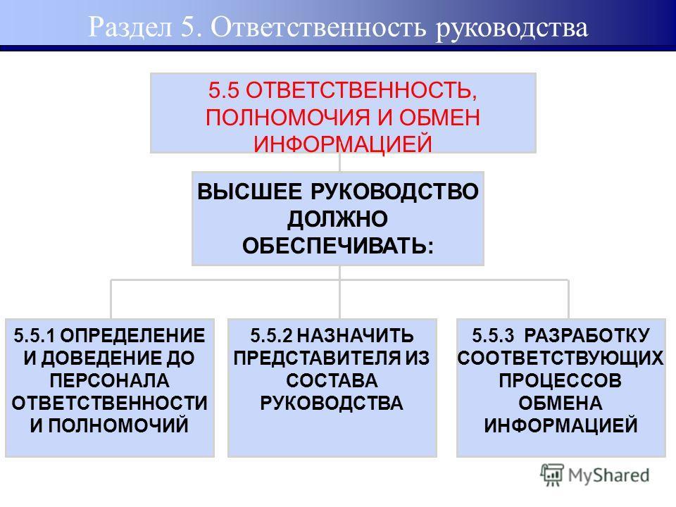5.5 ОТВЕТСТВЕННОСТЬ, ПОЛНОМОЧИЯ И ОБМЕН ИНФОРМАЦИЕЙ ВЫСШЕЕ РУКОВОДСТВО ДОЛЖНО ОБЕСПЕЧИВАТЬ: 5.5.1 ОПРЕДЕЛЕНИЕ И ДОВЕДЕНИЕ ДО ПЕРСОНАЛА ОТВЕТСТВЕННОСТИ И ПОЛНОМОЧИЙ 5.5.2 НАЗНАЧИТЬ ПРЕДСТАВИТЕЛЯ ИЗ СОСТАВА РУКОВОДСТВА 5.5.3 РАЗРАБОТКУ СООТВЕТСТВУЮЩИХ