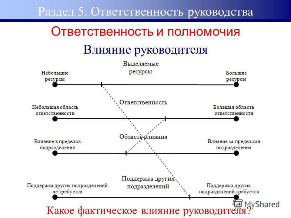 Влияние руководителя Какое фактическое влияние руководителя? Ответственность и полномочия Раздел 5. Ответственность руководства