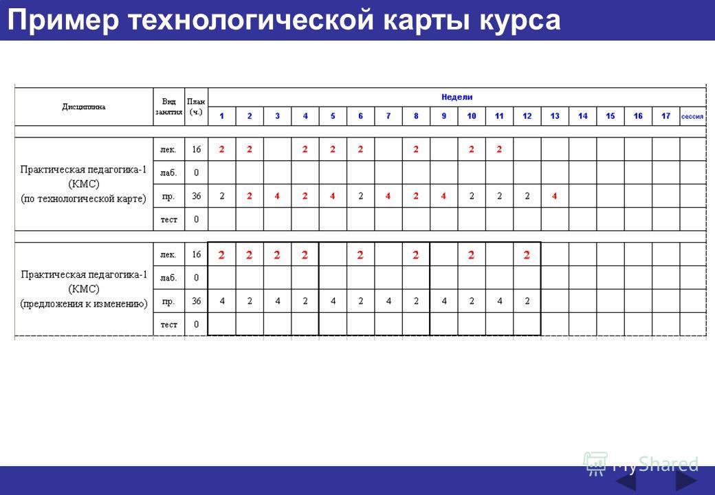 Пример технологической карты курса