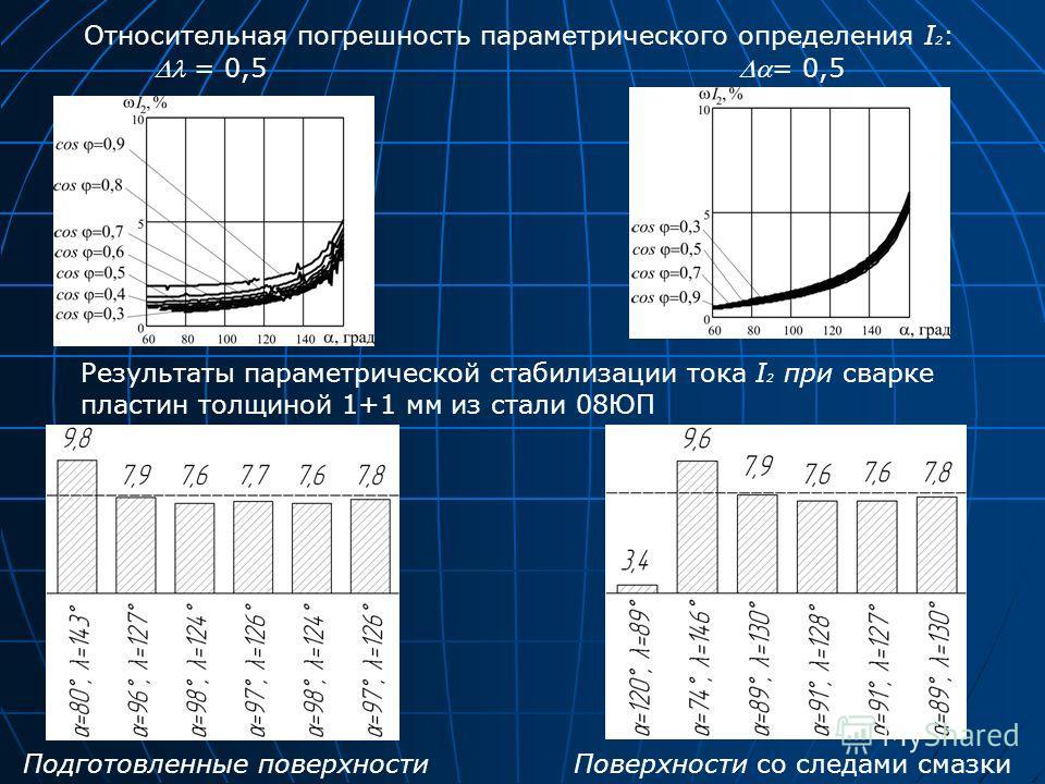 Относительная погрешность параметрического определения I 2 : = 0,5 Результаты параметрической стабилизации тока I 2 при сварке пластин толщиной 1+1 мм из стали 08ЮП Подготовленные поверхностиПоверхности со следами смазки