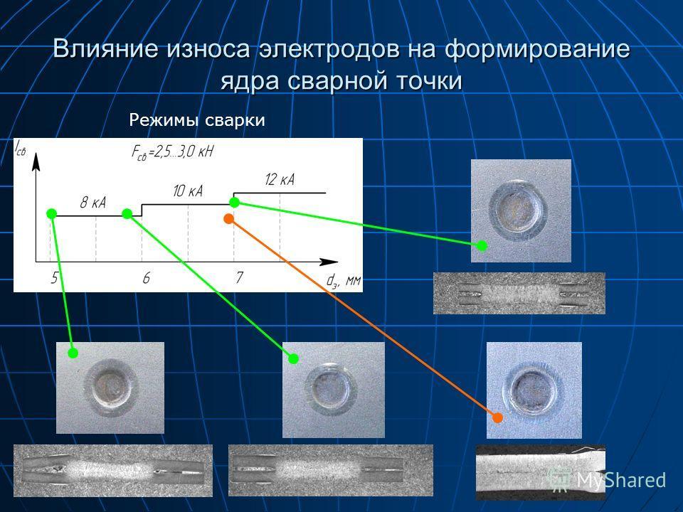 Влияние износа электродов на формирование ядра сварной точки Режимы сварки