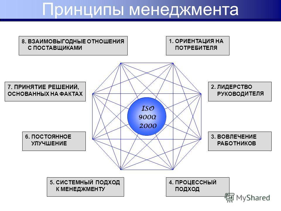 1. ОРИЕНТАЦИЯ НА ПОТРЕБИТЕЛЯ ISO 9000: 2000 2. ЛИДЕРСТВО РУКОВОД ИТЕЛЯ 3. ВОВЛЕЧЕНИЕ РАБОТНИКОВ 4. ПРОЦЕССНЫЙ ПОДХОД 5. СИСТЕМНЫЙ ПОДХОД К МЕНЕДЖМЕНТУ 6. ПОСТОЯННОЕ УЛУЧШЕНИЕ 7. ПРИНЯТИЕ РЕШЕНИЙ, ОСНОВАННЫХ НА ФАКТАХ 8. ВЗАИМОВЫГОДНЫЕ ОТНОШЕНИЯ С ПОС