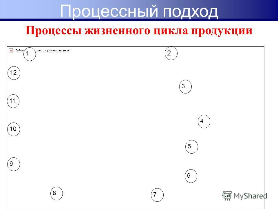 Процессы жизненного цикла продукции 1 2 3 4 5 6 7 8 9 10 11 12 Процессный подход