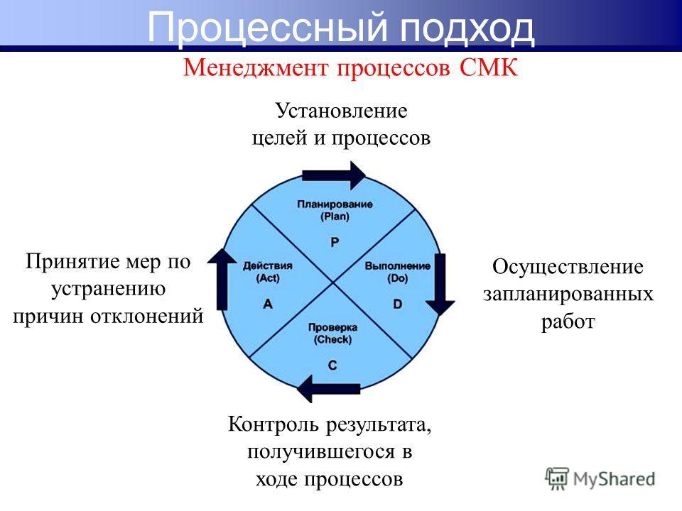 Установление целей и процессов Осуществление запланированных работ Контроль результата, получившегося в ходе процессов Принятие мер по устранению причин отклонений Менеджмент процессов СМК Процессный подход