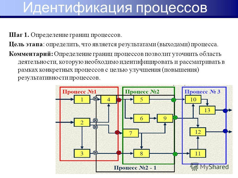 Шаг 1. Определение границ процессов. Цель этапа: определить, что является результатами (выходами) процесса. Комментарий: Определение границ процессов позволит уточнить область деятельности, которую необходимо идентифицировать и рассматривать в рамках