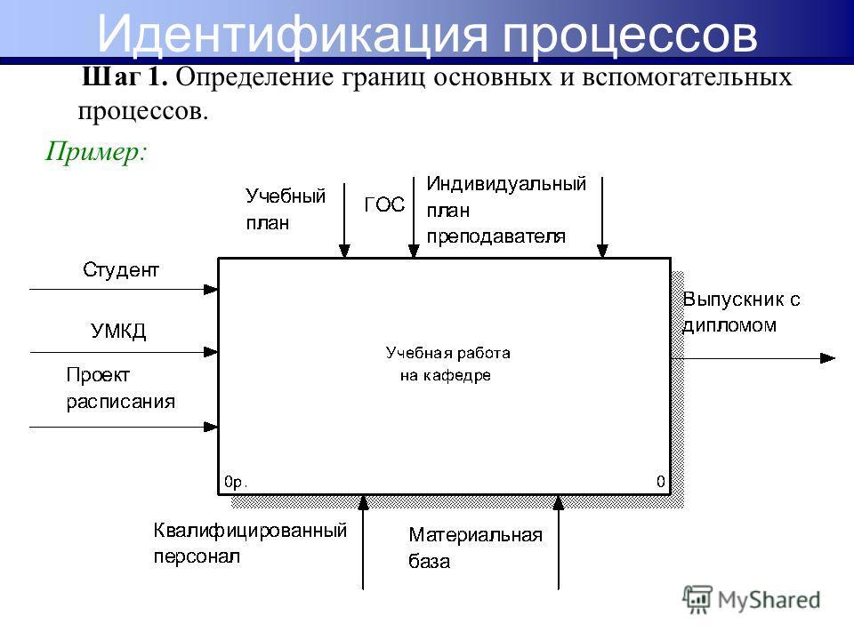 Шаг 1. Определение границ основных и вспомогательных процессов. Пример: Идентификация процессов