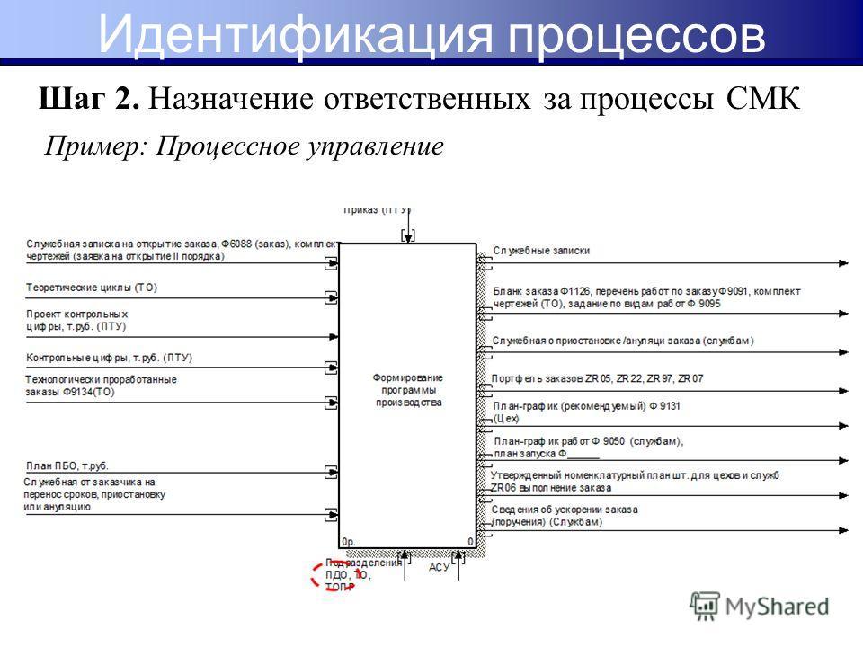 Пример: Процессное управление Шаг 2. Назначение ответственных за процессы СМК Идентификация процессов