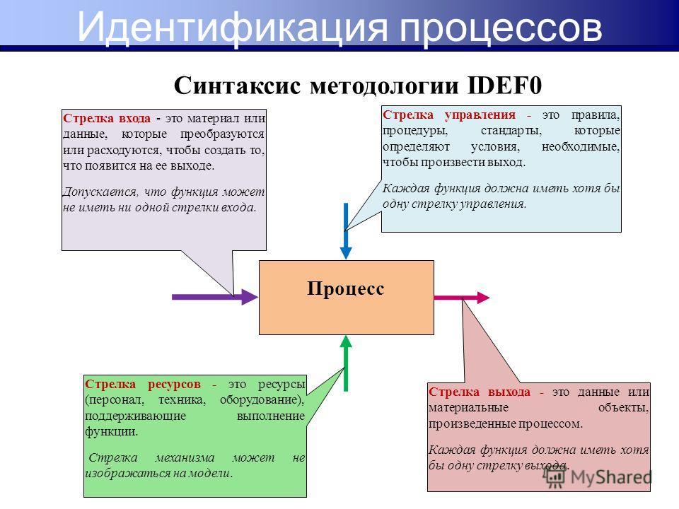 Синтаксис методологии IDEF0 Процесс Стрелка входа - это материал или данные, которые преобразуются или расходуются, чтобы создать то, что появится на ее выходе. Допускается, что функция может не иметь ни одной стрелки входа. Стрелка управления - это