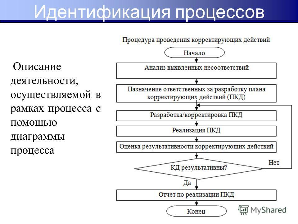 Описание деятельности, осуществляемой в рамках процесса с помощью диаграммы процесса Идентификация процессов