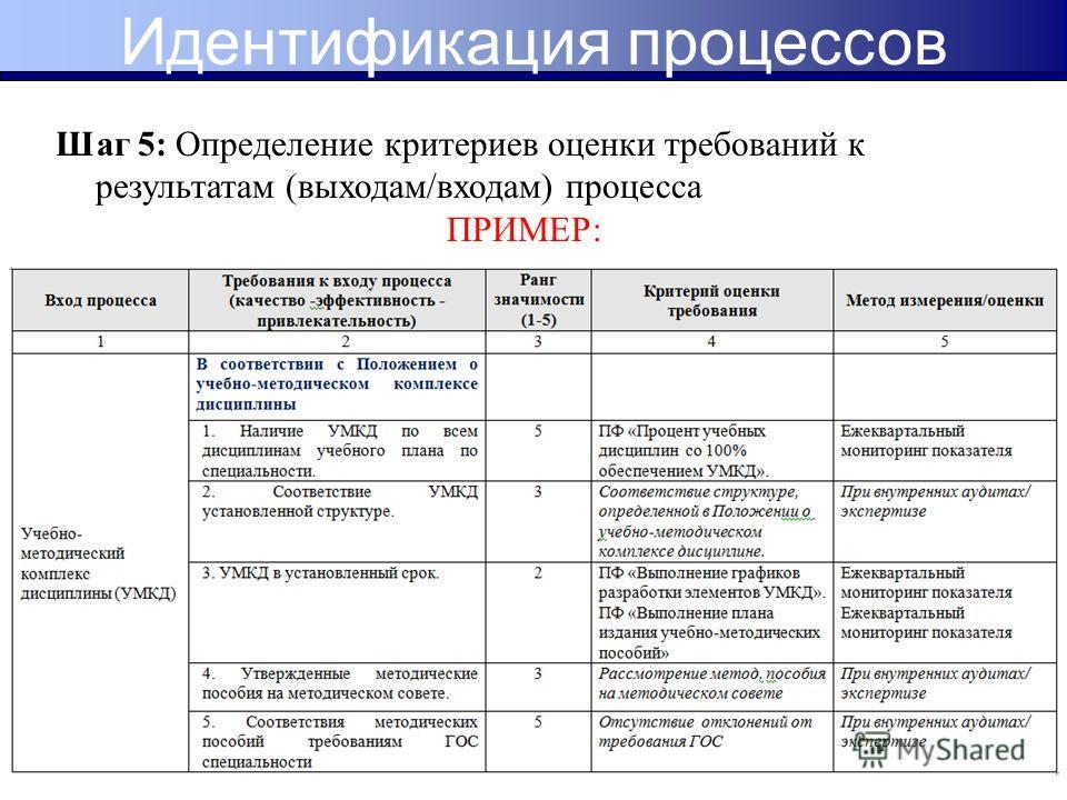 Шаг 5: Определение критериев оценки требований к результатам (выходам/входам) процесса ПРИМЕР: Идентификация процессов