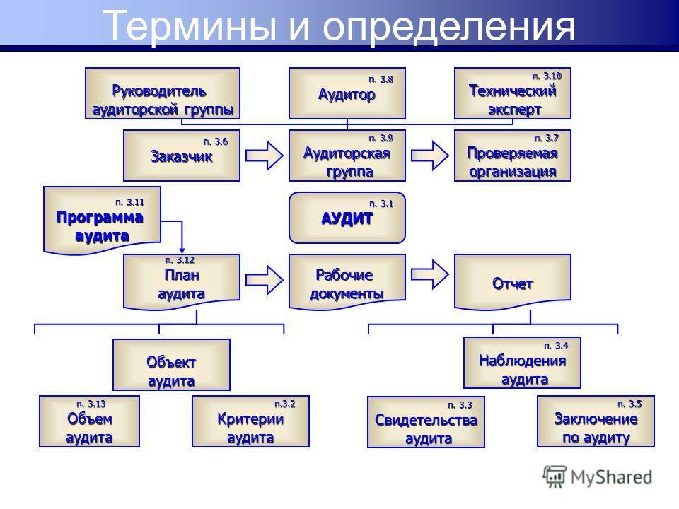 Объектаудита п. 3.1 АУДИТ п. 3.10 Технический эксперт эксперт п. 3.6 Заказчик п. 3.7 Проверяемая организация п. 3.8 Аудитор п. 3.9 Аудиторская группа группа п. 3.3 Свидетельства аудита аудита п. 3.12 Планаудита п. 3.11 п. 3.11Программааудита Рабочиед