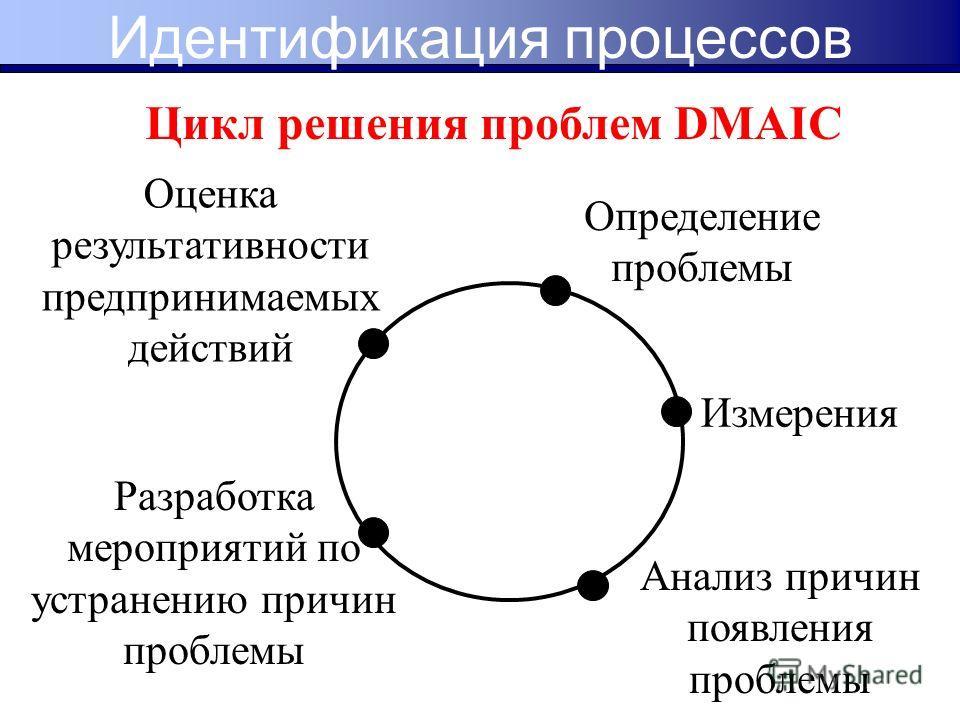 Цикл решения проблем DMAIC Измерения Анализ причин появления проблемы Определение проблемы Разработка мероприятий по устранению причин проблемы Оценка результативности предпринимаемых действий Идентификация процессов