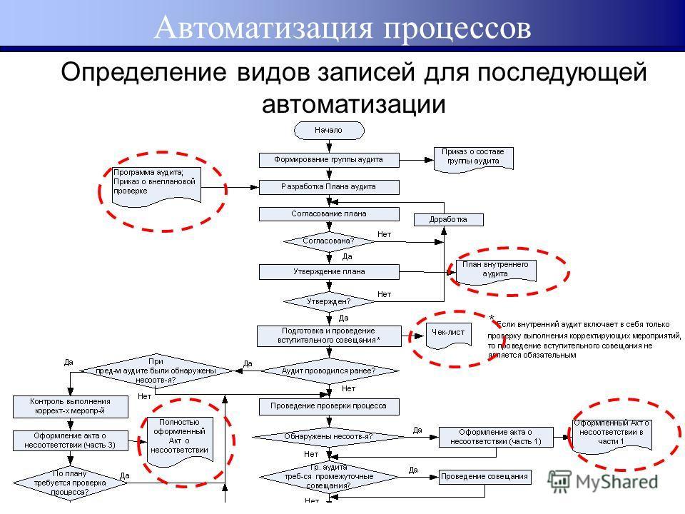 Автоматизация процессов Определение видов записей для последующей автоматизации