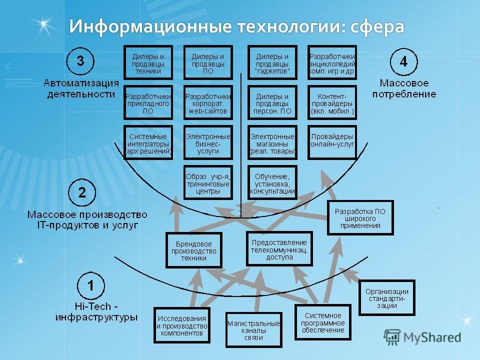 Информационные технологии: сфера