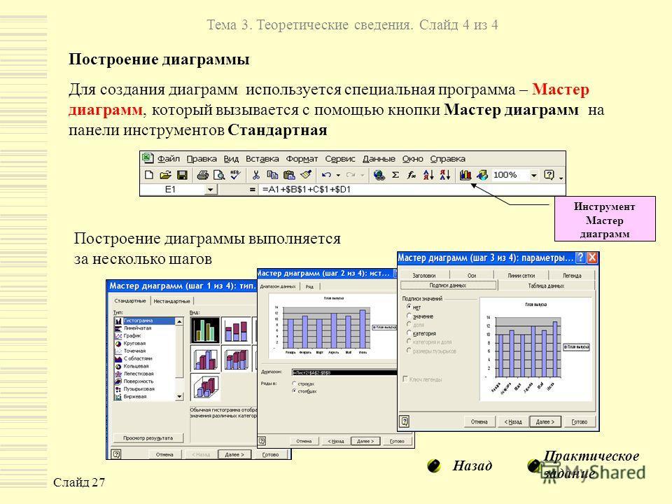 Слайд 27 Тема 3. Теоретические сведения. Слайд 4 из 4 Построение диаграммы Для создания диаграмм используется специальная программа – Мастер диаграмм, который вызывается с помощью кнопки Мастер диаграмм на панели инструментов Стандартная Инструмент М