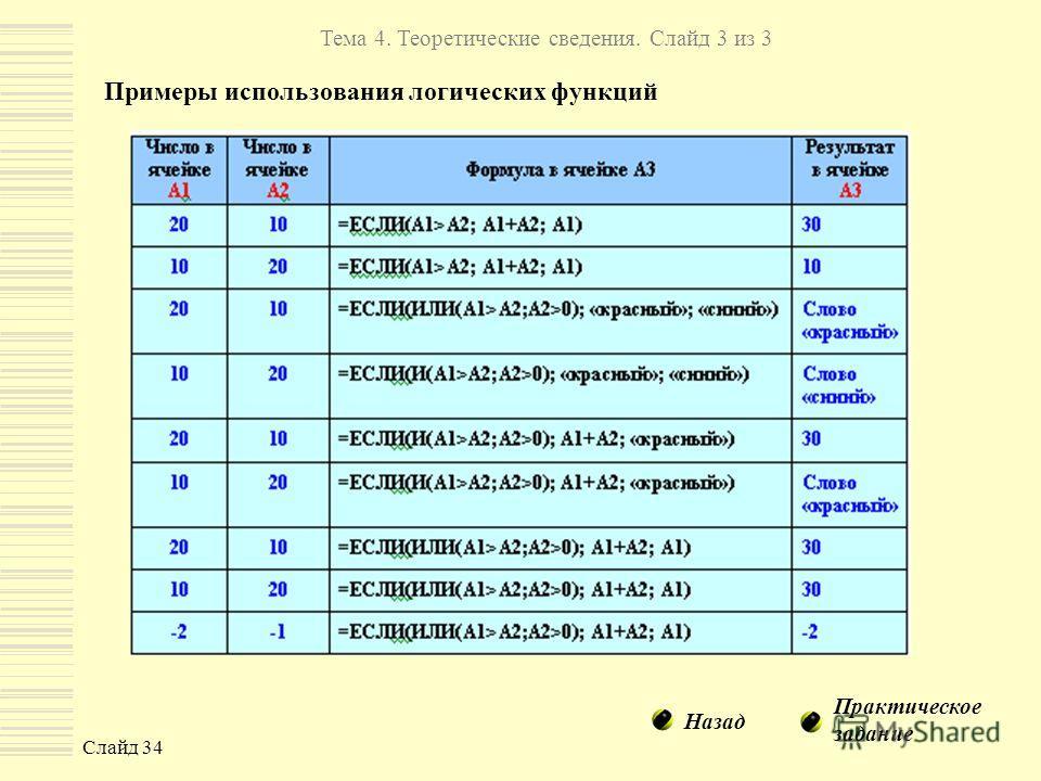 Слайд 34 Примеры использования логических функций Тема 4. Теоретические сведения. Слайд 3 из 3 Назад Практическое задание