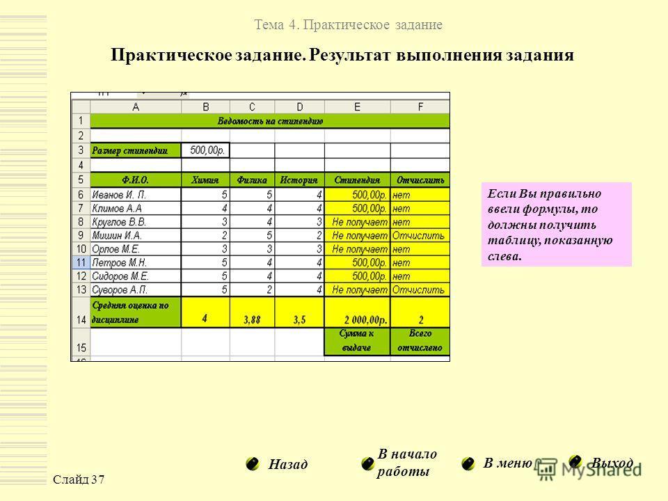 Слайд 37 Тема 4. Практическое задание Практическое задание. Результат выполнения задания В меню В начало работы Выход Назад Если Вы правильно ввели формулы, то должны получить таблицу, показанную слева.
