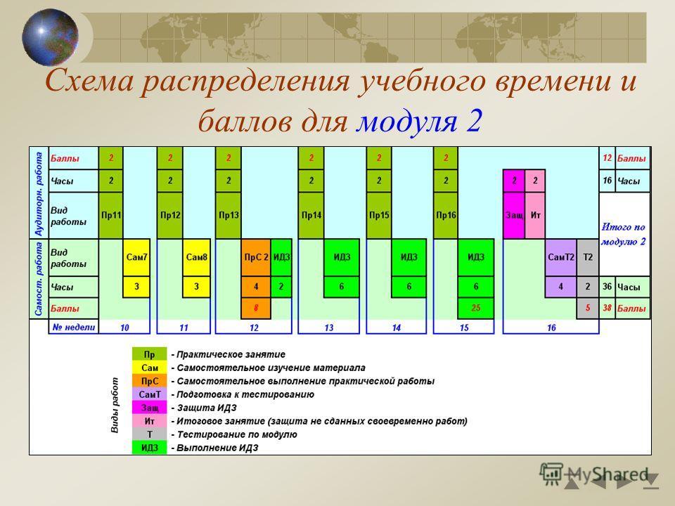 Схема распределения учебного времени и баллов для модуля 2
