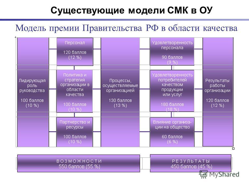 Модель премии Правительства РФ в области качества Существующие модели СМК в ОУ