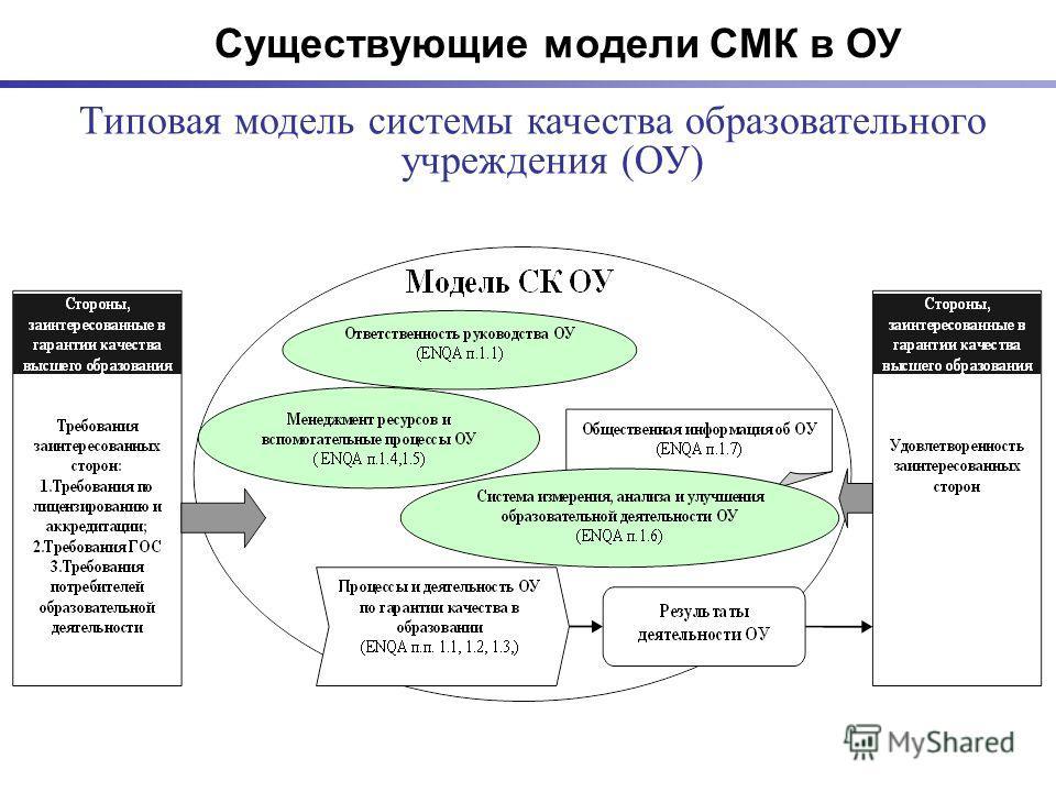 Типовая модель системы качества образовательного учреждения (ОУ) Существующие модели СМК в ОУ