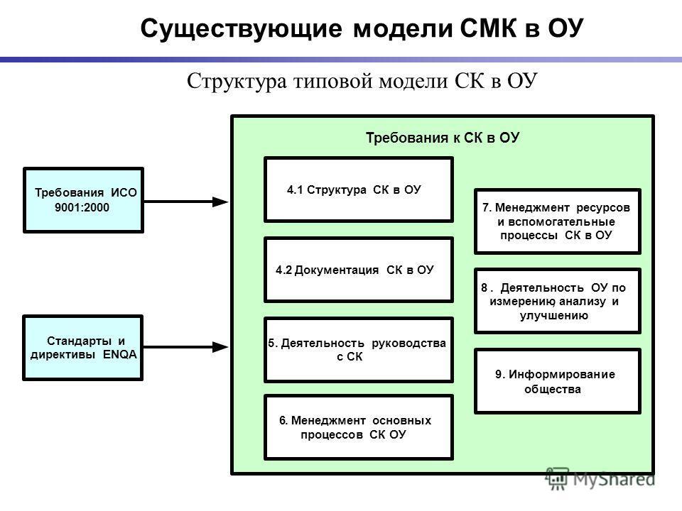 Структура типовой модели СК в ОУ Требования к СК в ОУ Требования ИСО 9001:2000 Стандарты и директивыENQA 4.1Структура СК в ОУ 4.2Документация СК в ОУ 5.Деятельность руководства с СК 6.Менеджмент основных процессов СК ОУ 7.Менеджмент ресурсов и вспомо