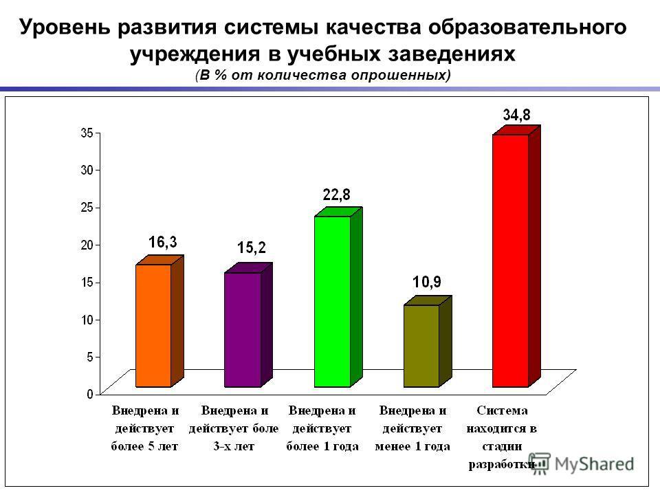 24 Уровень развития системы качества образовательного учреждения в учебных заведениях (В % от количества опрошенных)