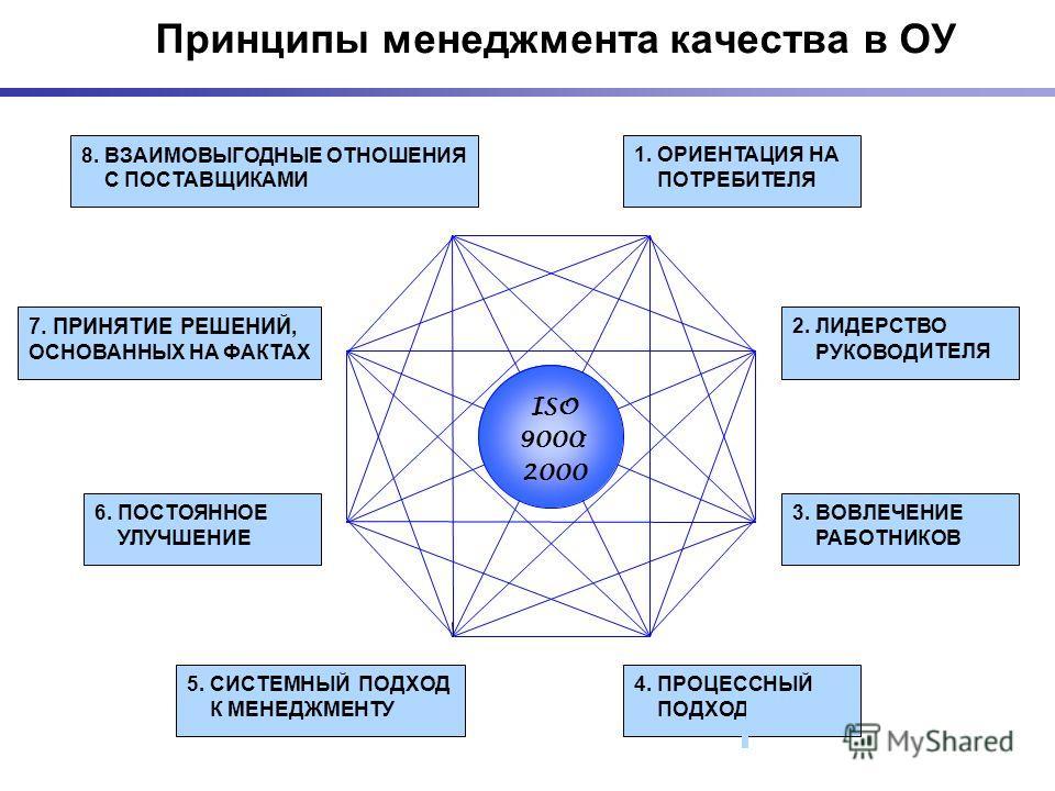 Принципы менеджмента качества в ОУ 1. ОРИЕНТАЦИЯ НА ПОТРЕБИТЕЛЯ ISO 9000: 2000 2. ЛИДЕРСТВО РУКОВОД ИТЕЛЯ 3. ВОВЛЕЧЕНИЕ РАБОТНИКОВ 4. ПРОЦЕССНЫЙ ПОДХОД 5. СИСТЕМНЫЙ ПОДХОД К МЕНЕДЖМЕНТУ 6. ПОСТОЯННОЕ УЛУЧШЕНИЕ 7. ПРИНЯТИЕ РЕШЕНИЙ, ОСНОВАННЫХ НА ФАКТА