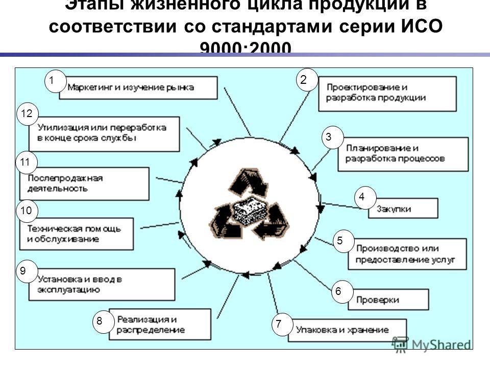 Этапы жизненного цикла продукции в соответствии со стандартами серии ИСО 9000:2000 1 2 3 4 5 6 7 8 9 10 11 12