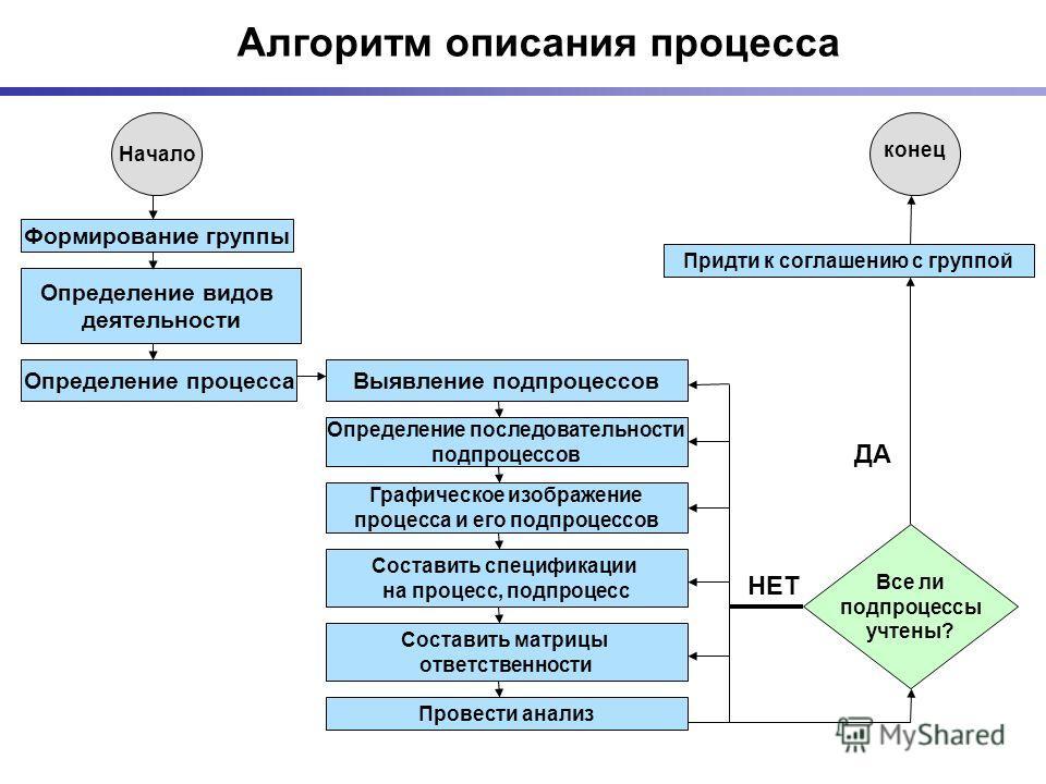 Алгоритм описания процесса Начало Формирование группы Определение видов деятельности Определение процесса Определение последовательности подпроцессов Выявление подпроцессов Графическое изображение процесса и его подпроцессов Составить спецификации на