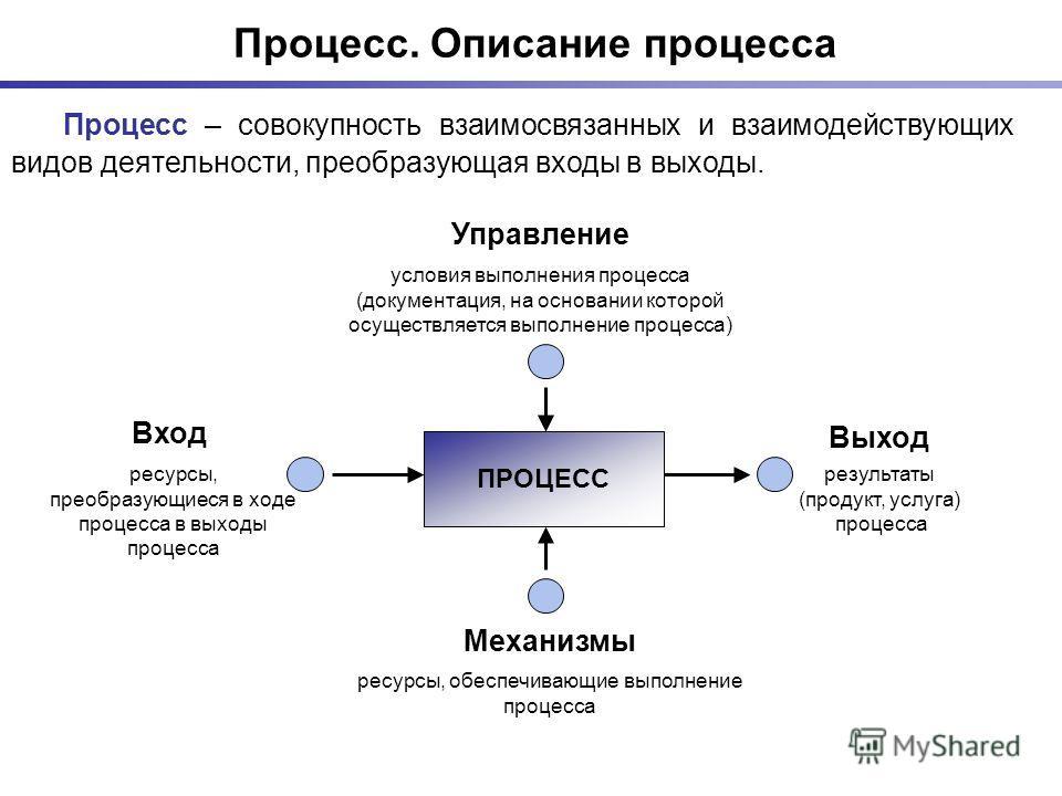 Процесс. Описание процесса Процесс – совокупность взаимосвязанных и взаимодействующих видов деятельности, преобразующая входы в выходы. ресурсы, преобразующиеся в ходе процесса в выходы процесса результаты (продукт, услуга) процесса ПРОЦЕСС Вход Выхо