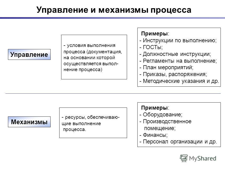 Управление и механизмы процесса Управление Примеры: - Инструкции по выполнению; - ГОСТы; - Должностные инструкции; - Регламенты на выполнение; - План мероприятий; - Приказы, распоряжения; - Методические указания и др. - условия выполнения процесса (д