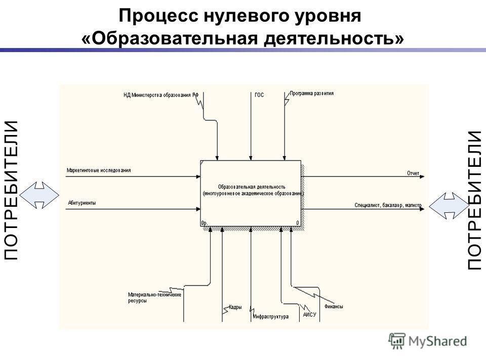 Процесс нулевого уровня «Образовательная деятельность» П О Т Р Е Б И Т Е Л И П О Т Р Е Б И Т Е Л И