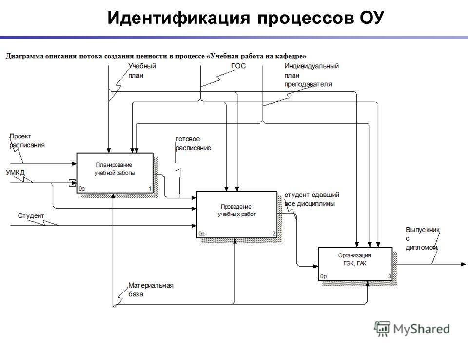 Идентификация процессов ОУ