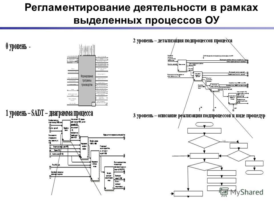 Регламентирование деятельности в рамках выделенных процессов ОУ