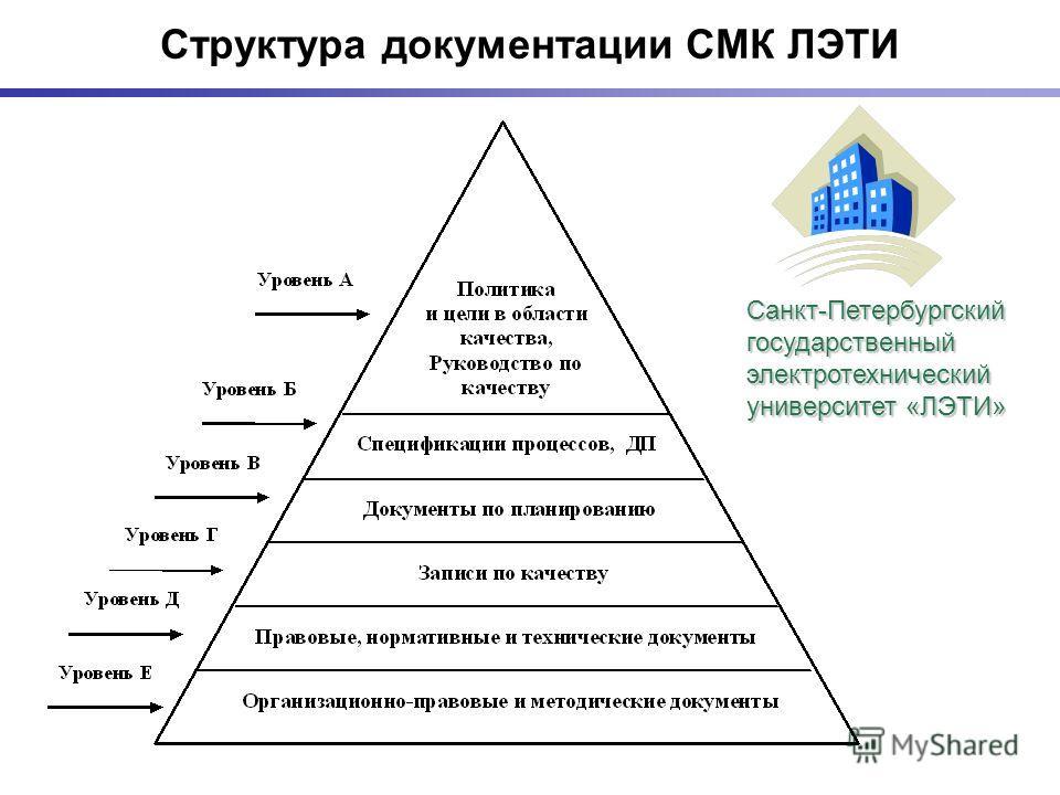 Структура документации СМК ЛЭТИ Санкт-Петербургский государственный электротехнический университет «ЛЭТИ»