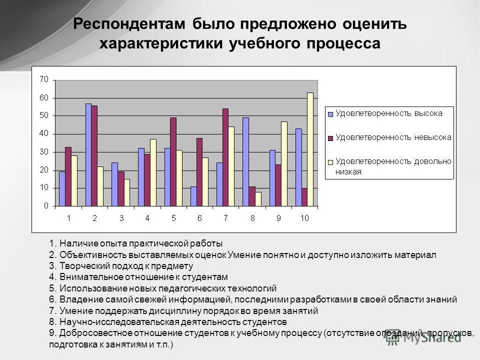 Респондентам было предложено оценить характеристики учебного процесса 1. Наличие опыта практической работы 2. Объективность выставляемых оценок Умение понятно и доступно изложить материал 3. Творческий подход к предмету 4. Внимательное отношение к ст