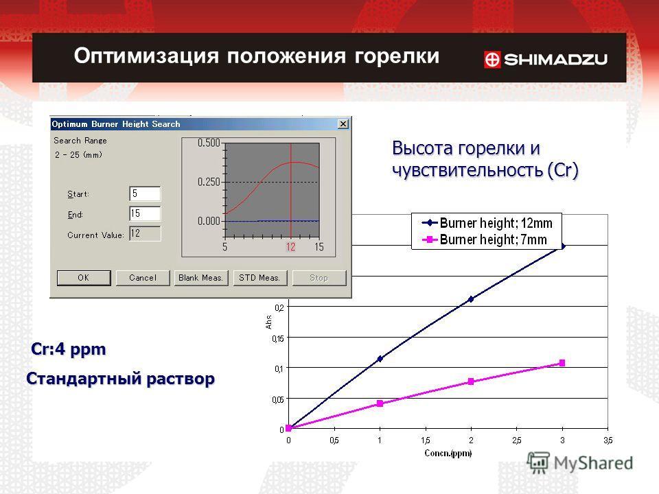 Cr:4 ppm Cr:4 ppm Стандартный раствор Стандартный раствор Высота горелки и чувствительность (Cr) Оптимизация положения горелки