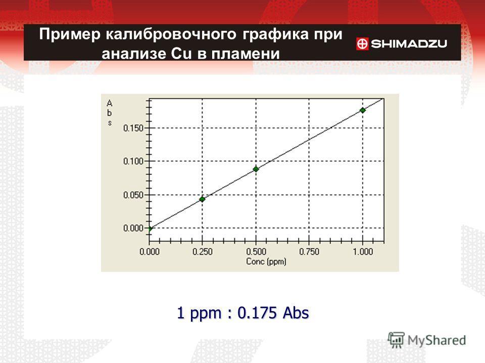 1 ppm : 0.175 Abs Пример калибровочного графика при анализе Cu в пламени