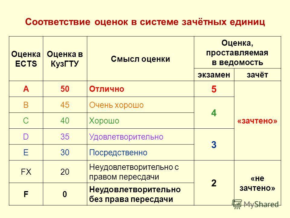 Соответствие оценок в системе зачётных единиц Оценка ECTS Оценка в КузГТУ Смысл оценки Оценка, проставляемая в ведомость экзамензачёт A50Отлично 5 «зачтено» B45Очень хорошо 4 C40Хорошо D35Удовлетворительно 3 E30Посредственно FX20 Неудовлетворительно