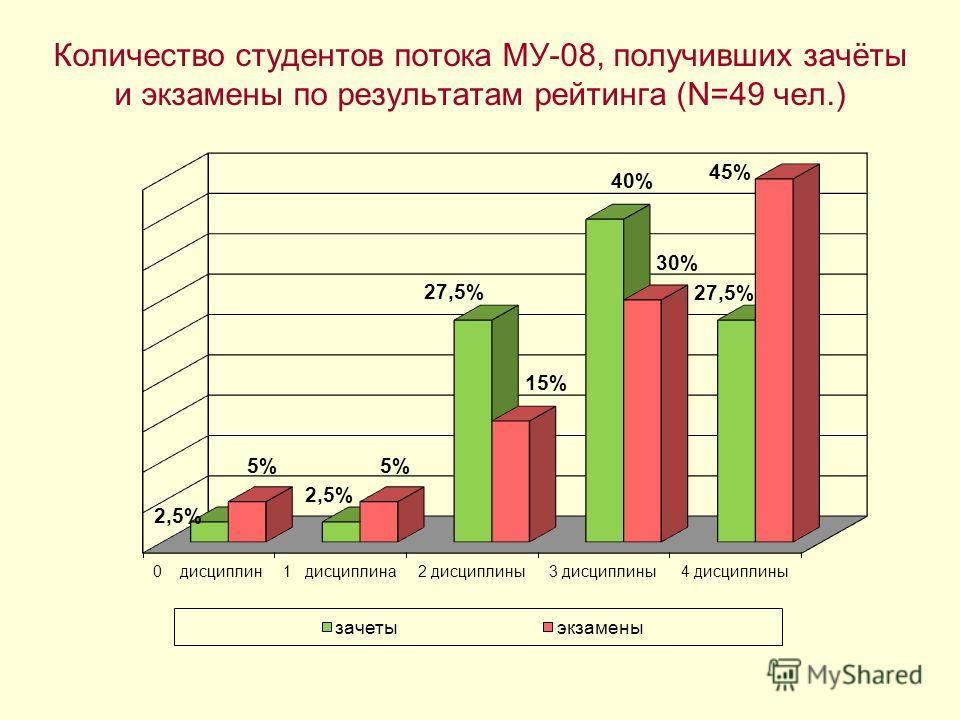 Количество студентов потока МУ-08, получивших зачёты и экзамены по результатам рейтинга (N=49 чел.)