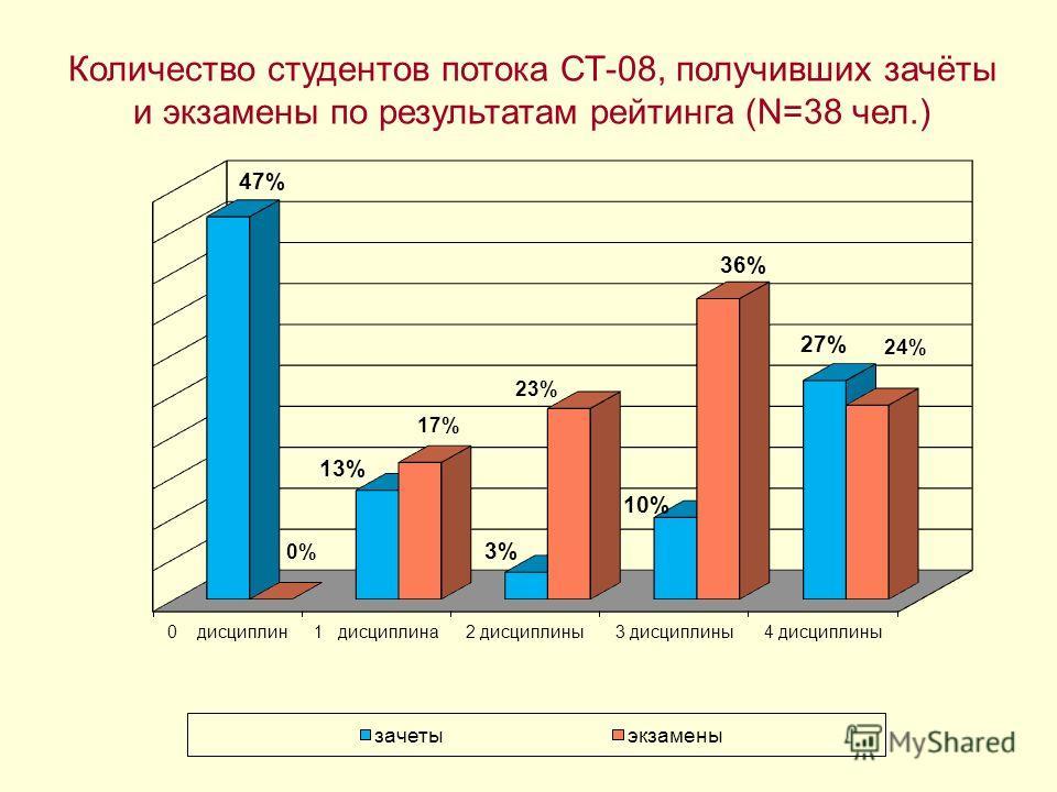 Количество студентов потока СТ-08, получивших зачёты и экзамены по результатам рейтинга (N=38 чел.)