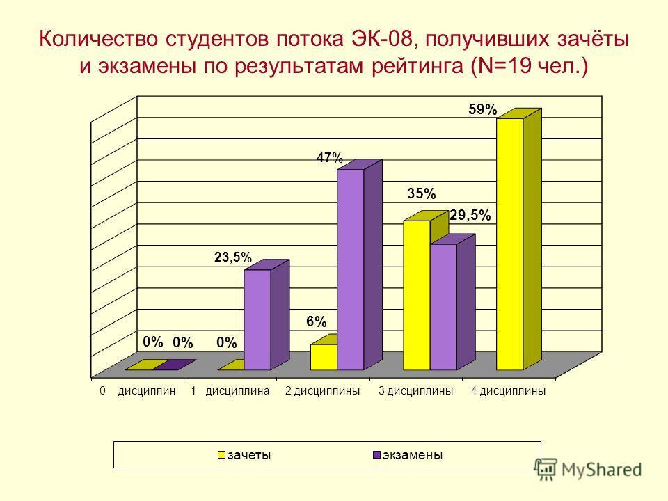 Количество студентов потока ЭК-08, получивших зачёты и экзамены по результатам рейтинга (N=19 чел.)