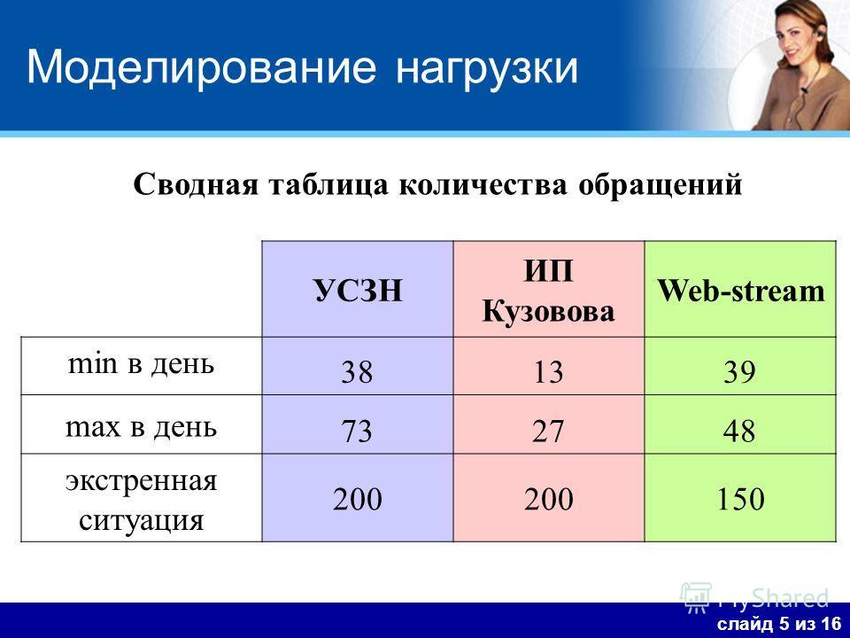 Моделирование нагрузки слайд 5 из 16 Сводная таблица количества обращений УСЗН ИП Кузовова Web-stream min в день 381339 max в день 732748 экстренная ситуация 200 150