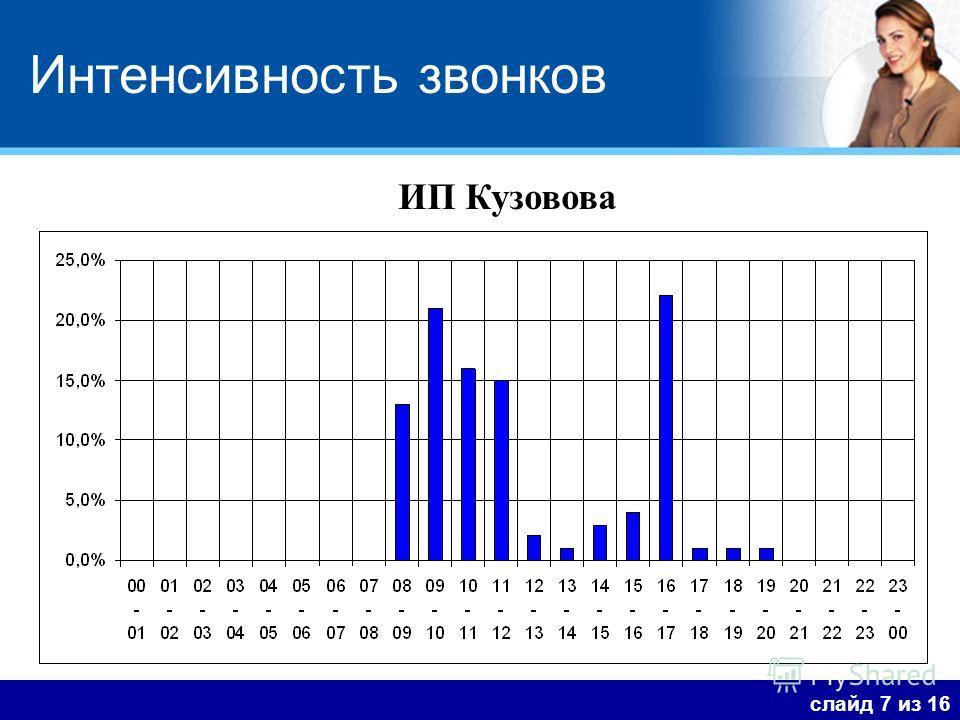 Интенсивность звонков слайд 7 из 16 ИП Кузовова
