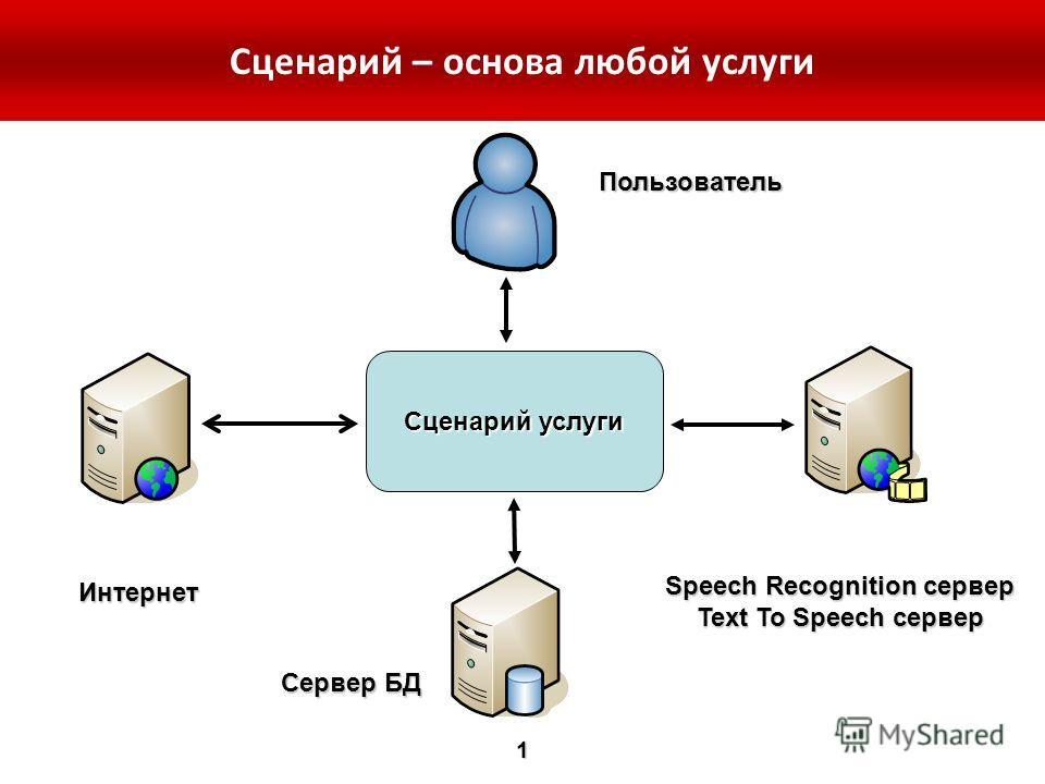 Сценарий услуги Сервер БД Speech Recognition сервер Text To Speech сервер Интернет Пользователь Сценарий – основа любой услуги1