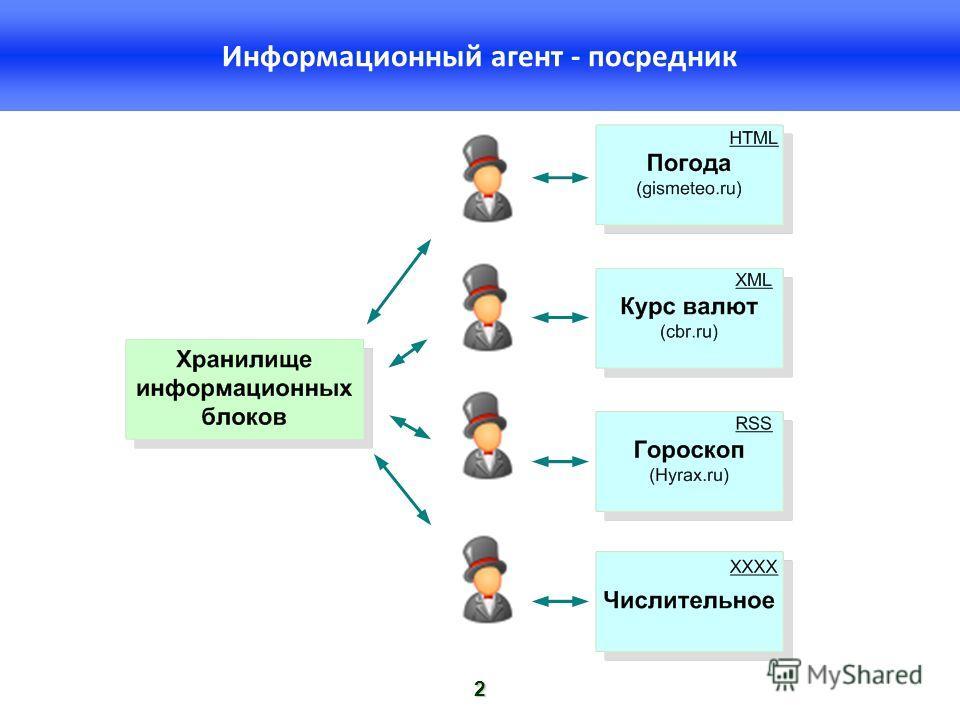 2 Информационный агент - посредник