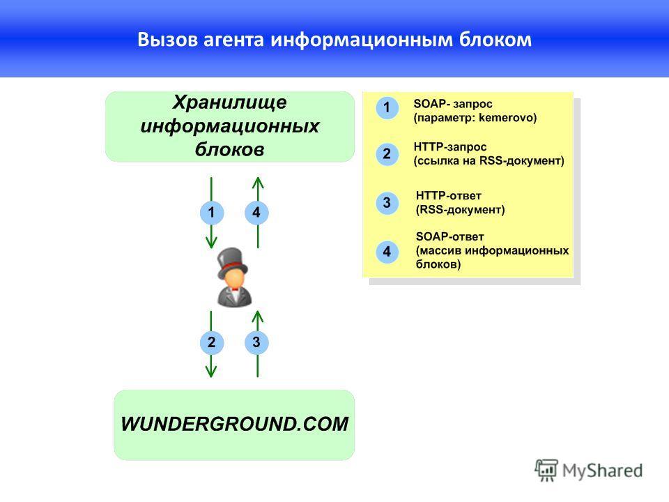 Вызов агента информационным блоком